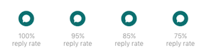 Image of the 4 reply rate badges, showing 100%, 95%, 85%, and 75% reply rates.
